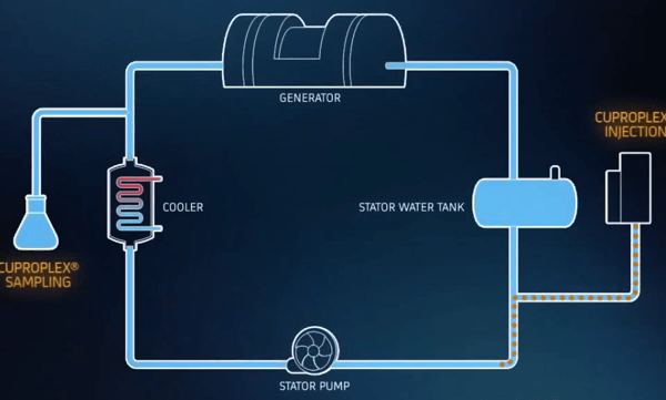 Copywriter for video script power industry - alstom generator